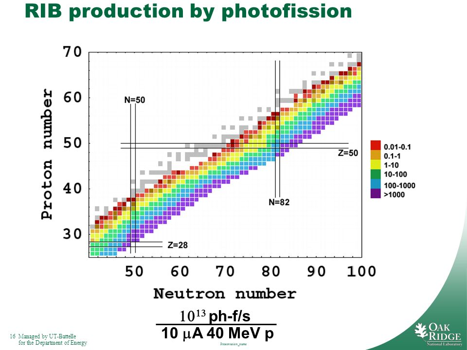 16Managed by UT-Battelle for the Department of Energy Presentation_name RIB production by photofission ph-f/s 10 A 40 MeV p