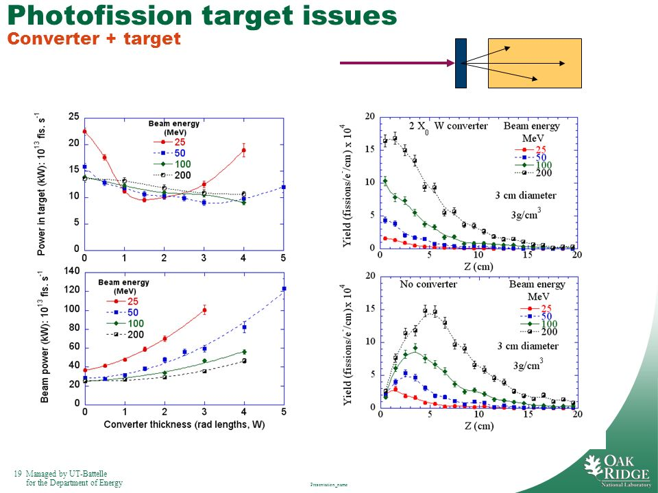 19Managed by UT-Battelle for the Department of Energy Presentation_name Photofission target issues Converter + target