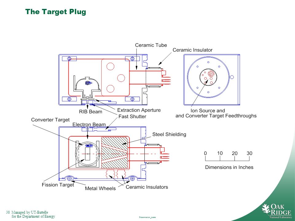 38Managed by UT-Battelle for the Department of Energy Presentation_name The Target Plug