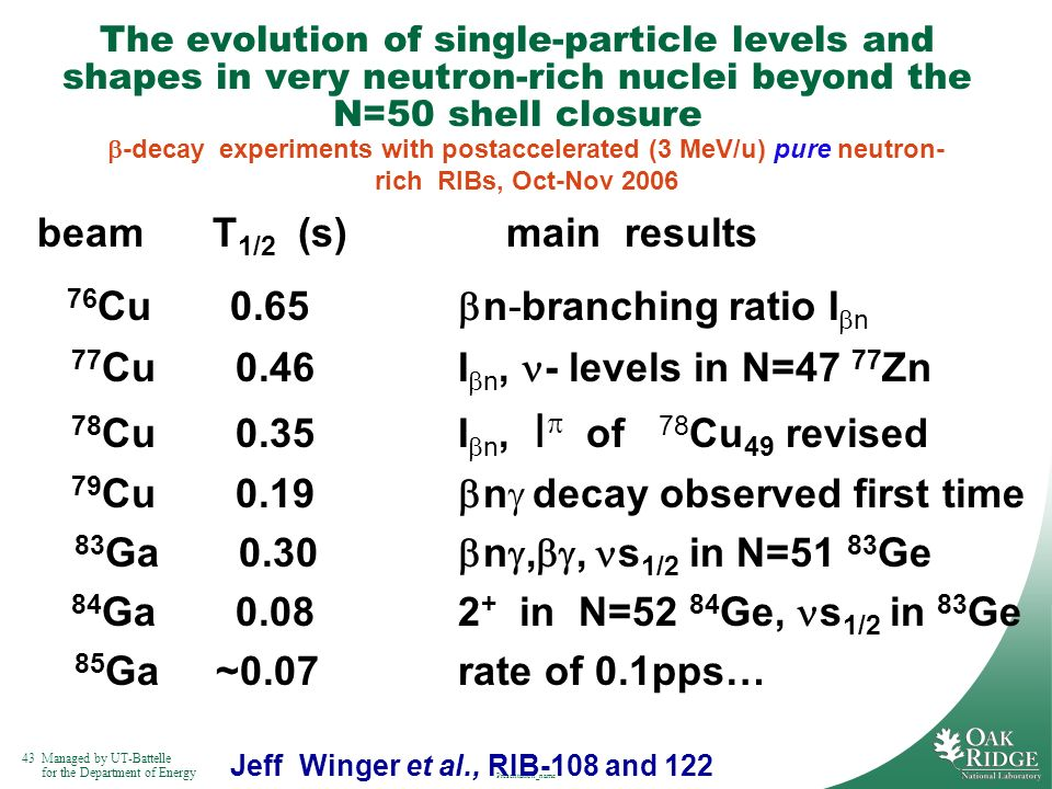 43Managed by UT-Battelle for the Department of Energy Presentation_name The evolution of single-particle levels and shapes in very neutron-rich nuclei