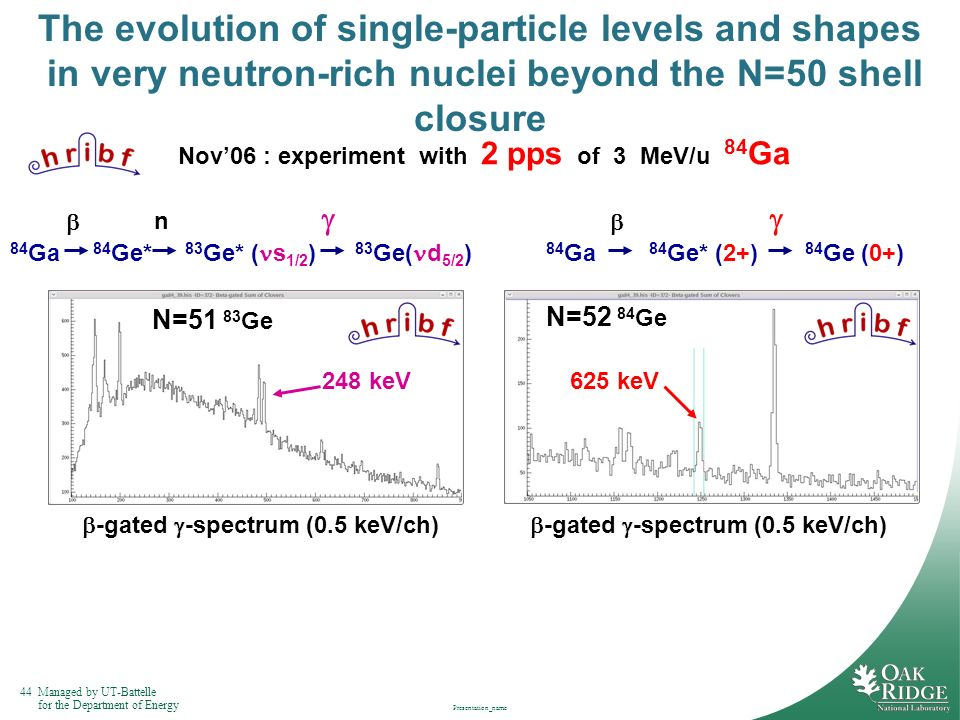 44Managed by UT-Battelle for the Department of Energy Presentation_name The evolution of single-particle levels and shapes in very neutron-rich nuclei