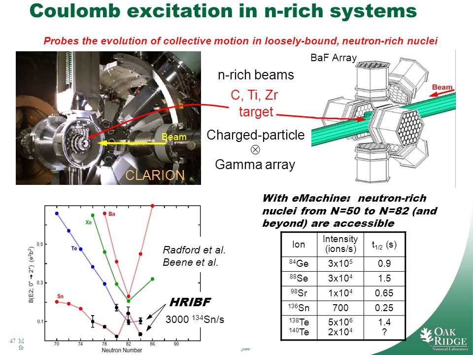 47Managed by UT-Battelle for the Department of Energy Presentation_name Coulomb excitation in n-rich systems n-rich beams C, Ti, Zr Beam BaF Array tar