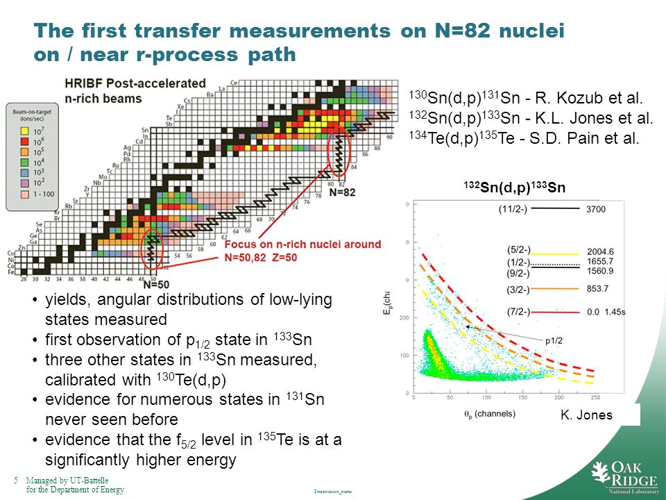 5Managed by UT-Battelle for the Department of Energy Presentation_name The first transfer measurements on N=82 nuclei on / near r-process path yields,