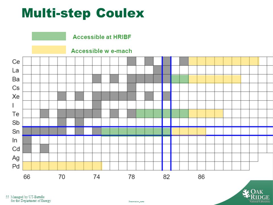55Managed by UT-Battelle for the Department of Energy Presentation_name Multi-step Coulex Accessible at HRIBF Accessible w e-mach
