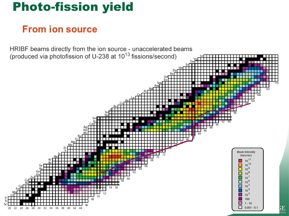 65Managed by UT-Battelle for the Department of Energy Presentation_name Photo-fission yield From ion source