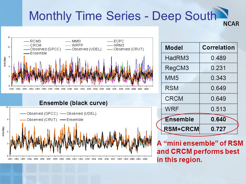 Monthly Time Series - Deep South Model Correlation HadRM30.489 RegCM30.231 MM50.343 RSM0.649 CRCM0.649 WRF0.513 Ensemble0.640 RSM+CRCM0.727 A mini ensemble of RSM and CRCM performs best in this region.