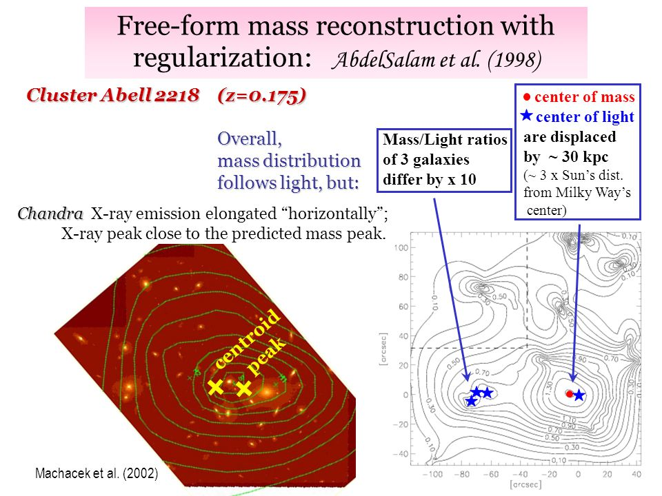Mass/Light ratios of 3 galaxies differ by x 10 Free-form mass reconstruction with regularization: AbdelSalam et al.
