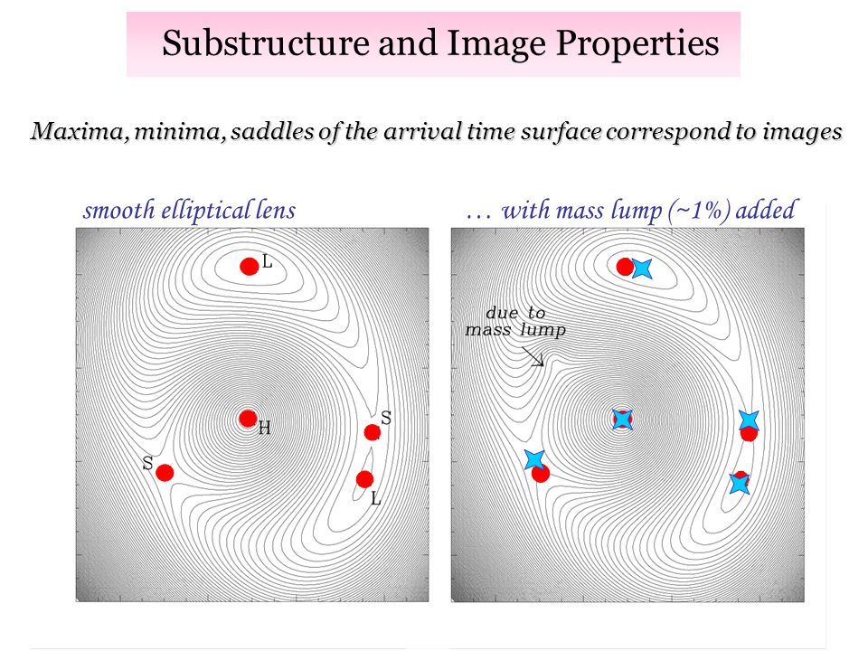 Substructure and Image Properties smooth elliptical lens … with mass lump (~1%) added Maxima, minima, saddles of the arrival time surface correspond to images