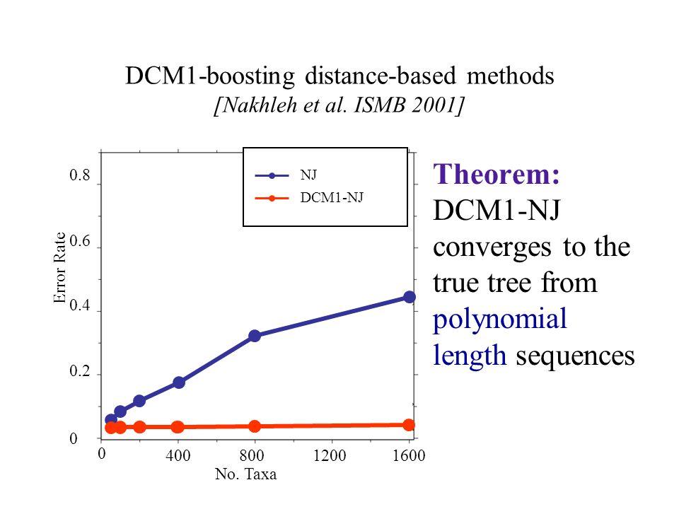 DCM1-boosting distance-based methods [Nakhleh et al. ISMB 2001] Theorem: DCM1-NJ converges to the true tree from polynomial length sequences NJ DCM1-N