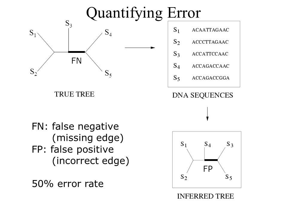 FN: false negative (missing edge) FP: false positive (incorrect edge) 50% error rate FP S1S1 S2S2 S3S3 S4S4 S5S5 FN Quantifying Error