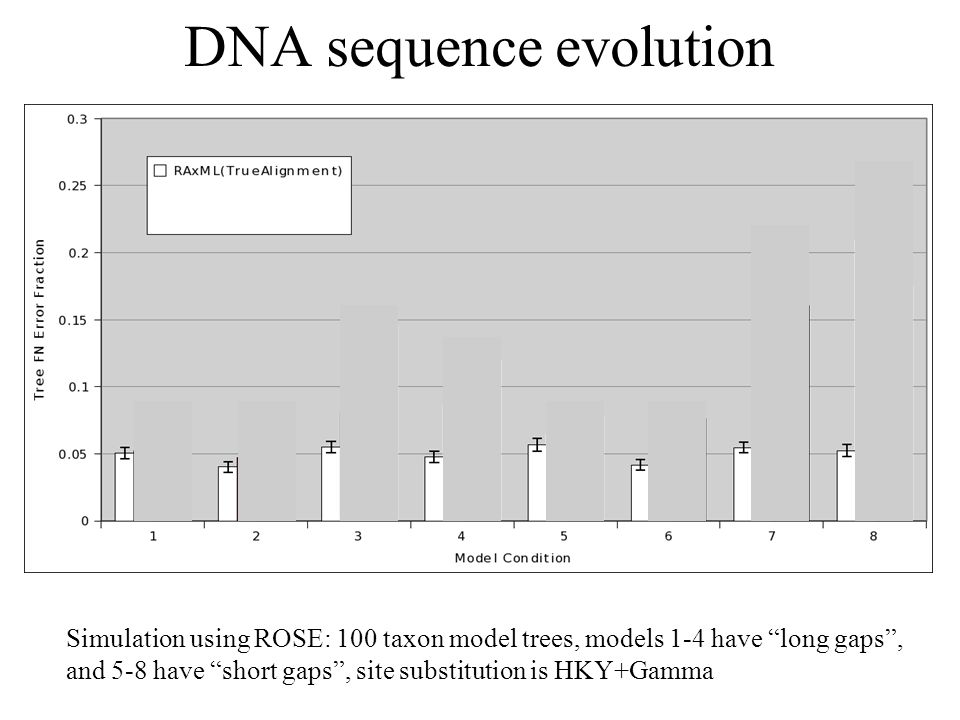 DNA sequence evolution Simulation using ROSE: 100 taxon model trees, models 1-4 have long gaps, and 5-8 have short gaps, site substitution is HKY+Gamma
