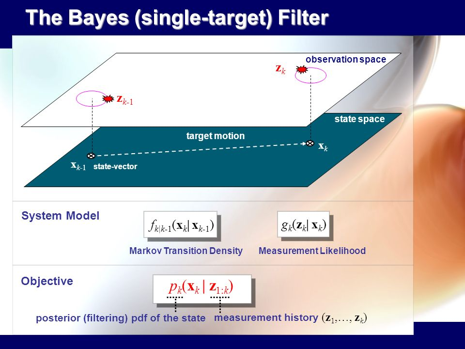 The Bayes (single-target) Filter The Bayes (single-target) Filter state-vector target motion state space observation space xkxk x k-1 z k-1 zkzk f k|k