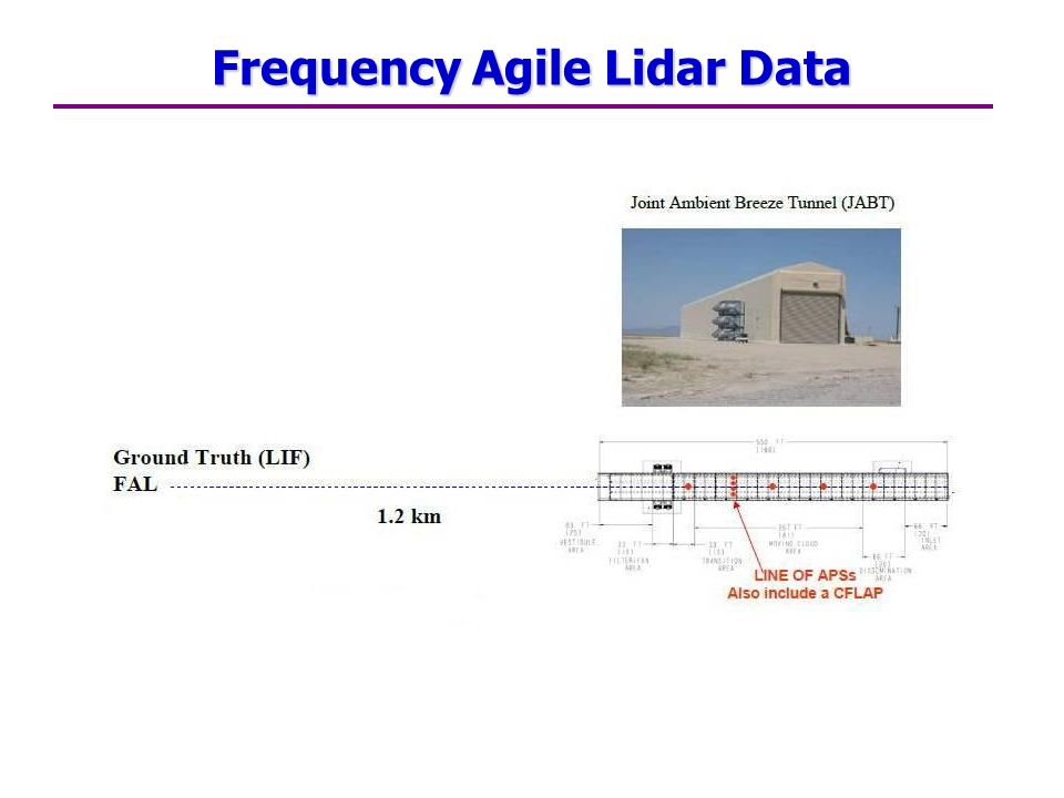Frequency Agile Lidar Data