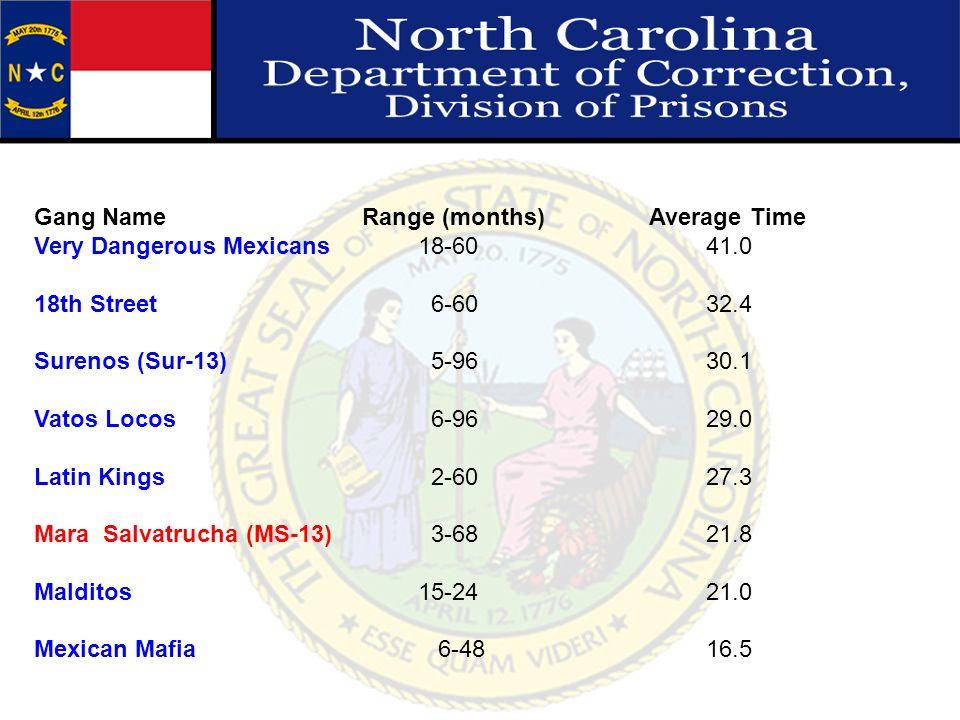 Gang Name Range (months) Average Time Very Dangerous Mexicans18-6041.0 18th Street 6-6032.4 Surenos (Sur-13) 5-9630.1 Vatos Locos 6-9629.0 Latin Kings