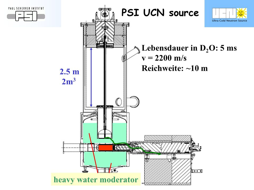 PSI UCN source heavy water moderator 2.5 m 2m 3 Lebensdauer in D 2 O: 5 ms v = 2200 m/s Reichweite: ~10 m