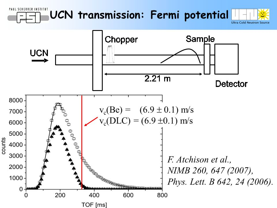 UCN transmission: Fermi potential v c (Be) = (6.9 0.1) m/s v c (DLC) = (6.9 0.1) m/s F. Atchison et al., NIMB 260, 647 (2007), Phys. Lett. B 642, 24 (
