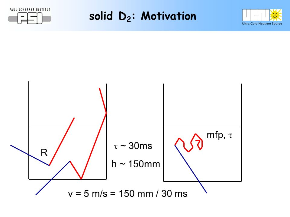 ~ 30ms v = 5 m/s = 150 mm / 30 ms h ~ 150mm R mfp, solid D 2 : Motivation