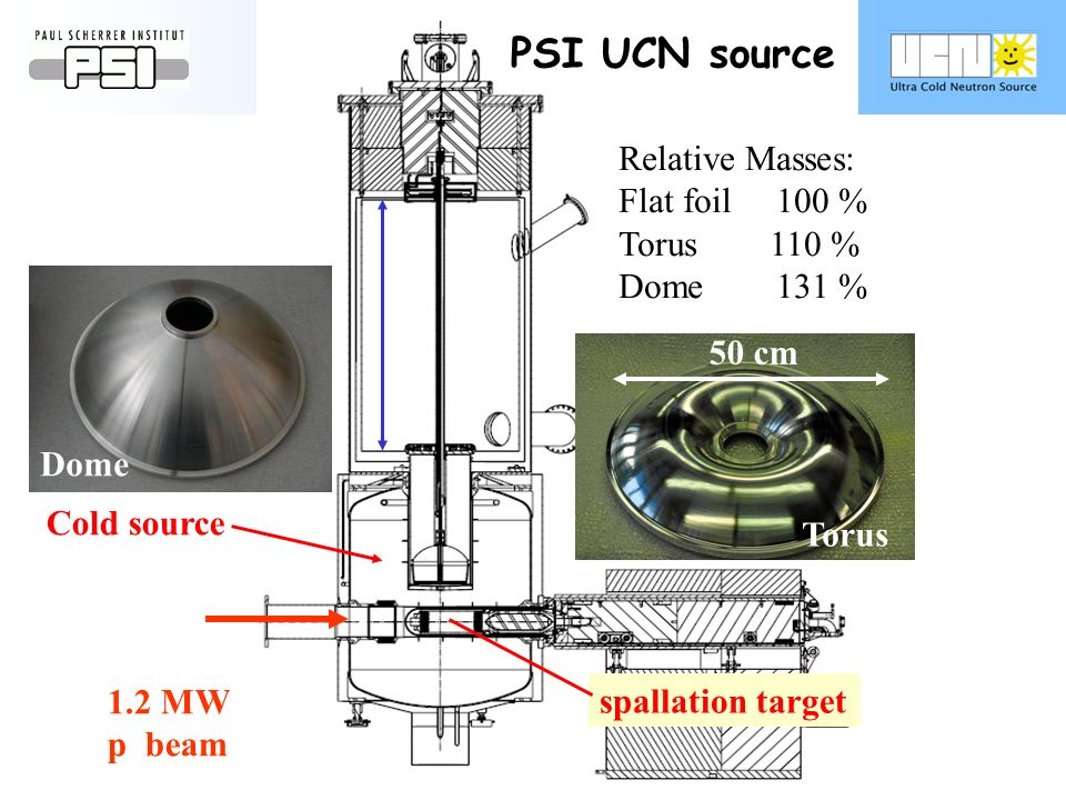 PSI UCN source spallation target 1.2 MW p beam 2.5 m 2m 3 Cold source Relative Masses: Flat foil 100 % Torus 110 % Dome 131 % 50 cm Torus Dome