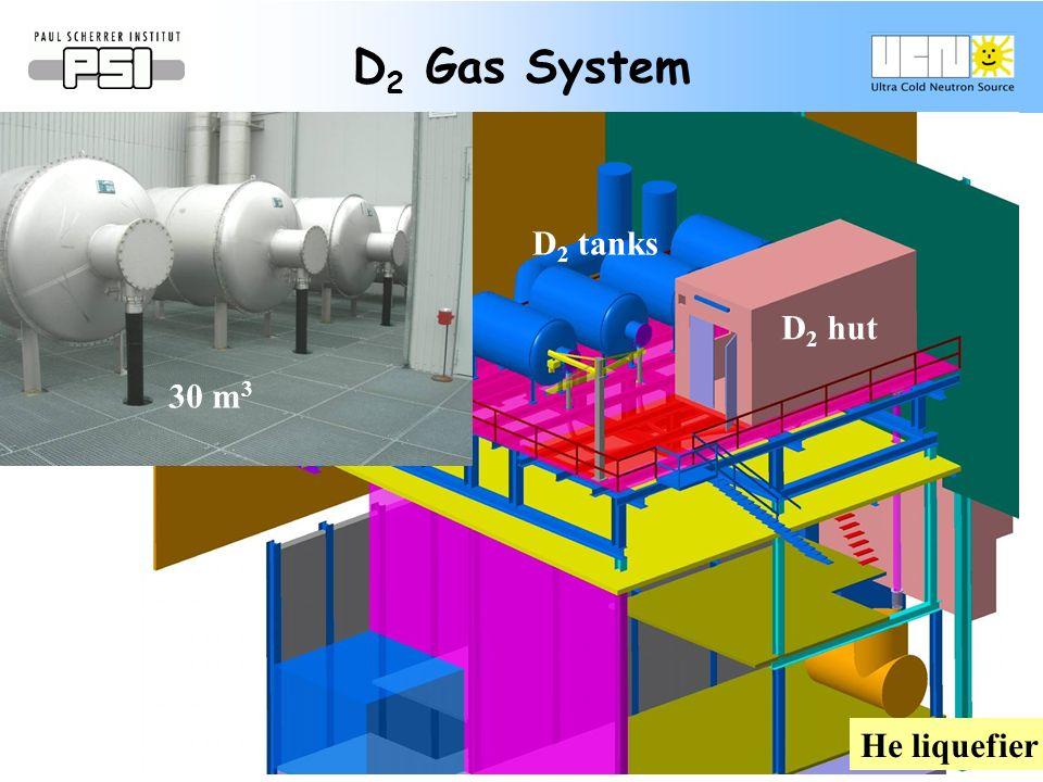 D 2 Gas System He liquefier D 2 hut D 2 tanks 30 m 3