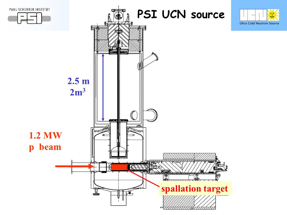 PSI UCN source spallation target 1.2 MW p beam 2.5 m 2m 3