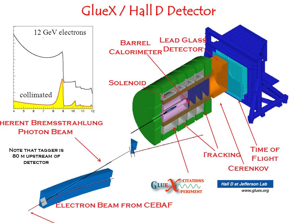 GlueX / Hall D Detector Electron Beam from CEBAF Lead Glass Detector Solenoid Coherent Bremsstrahlung Photon Beam Tracking Target Cerenkov Counter Time of Flight Barrel Calorimeter Note that tagger is 80 m upstream of detector 12 GeV electrons collimated