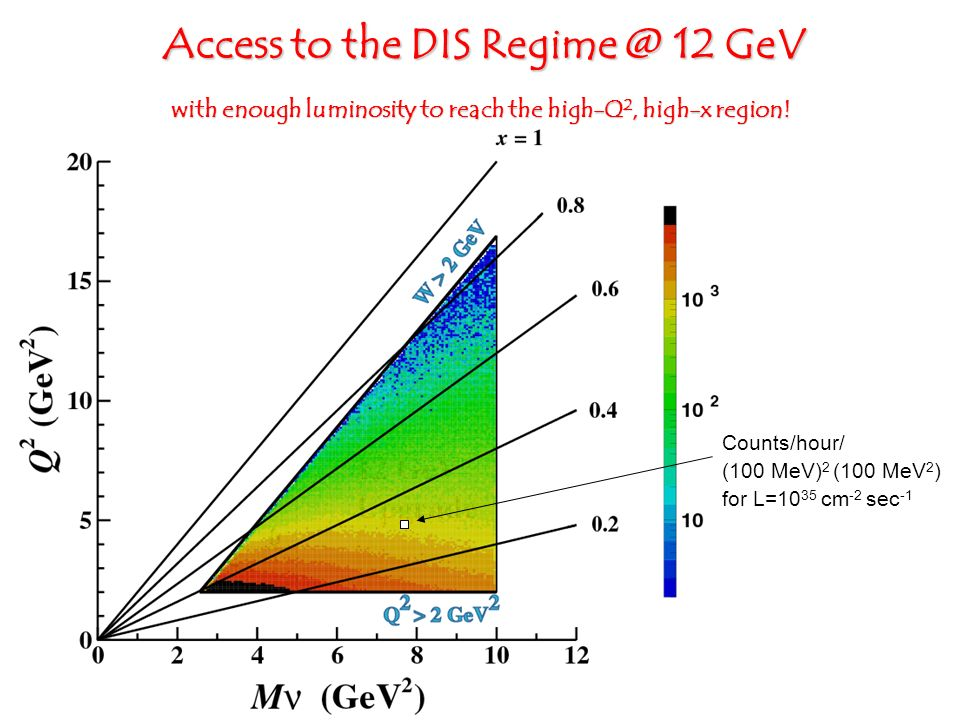 with enough luminosity to reach the high-Q 2, high-x region! Counts/hour/ (100 MeV) 2 (100 MeV 2 ) for L=10 35 cm -2 sec -1 Access to the DIS Regime @