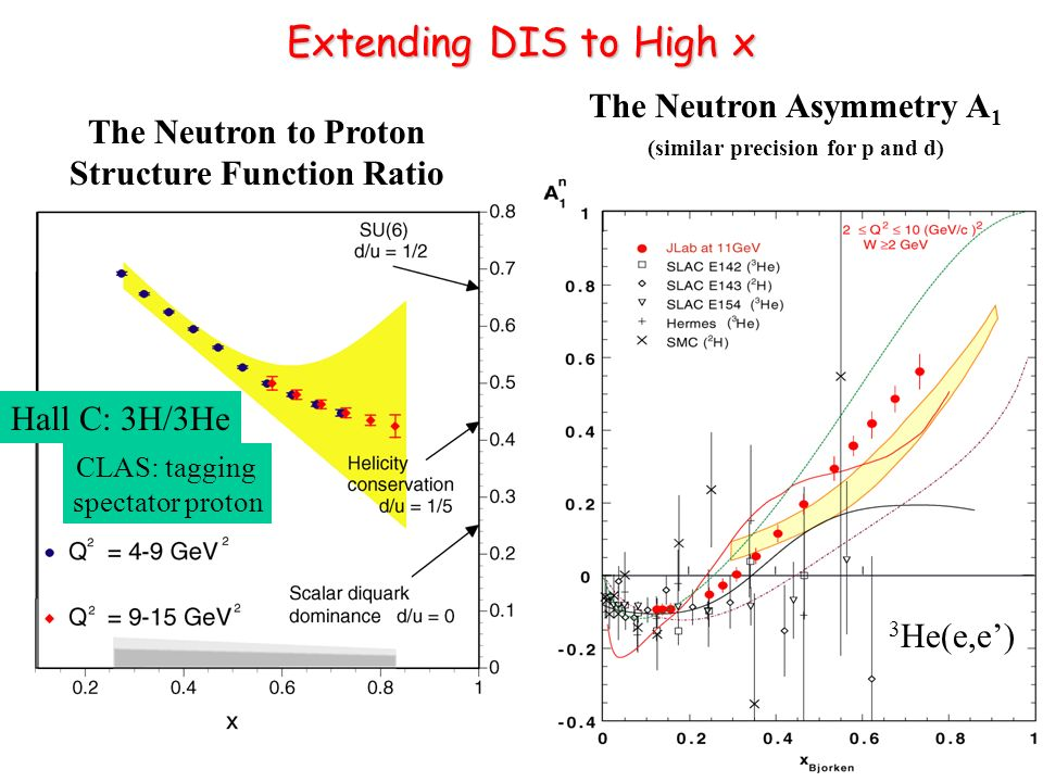 Extending DIS to High x 12 GeV will access the valence quark regime (x > 0.3) The Neutron Asymmetry A 1 (similar precision for p and d) The Neutron to