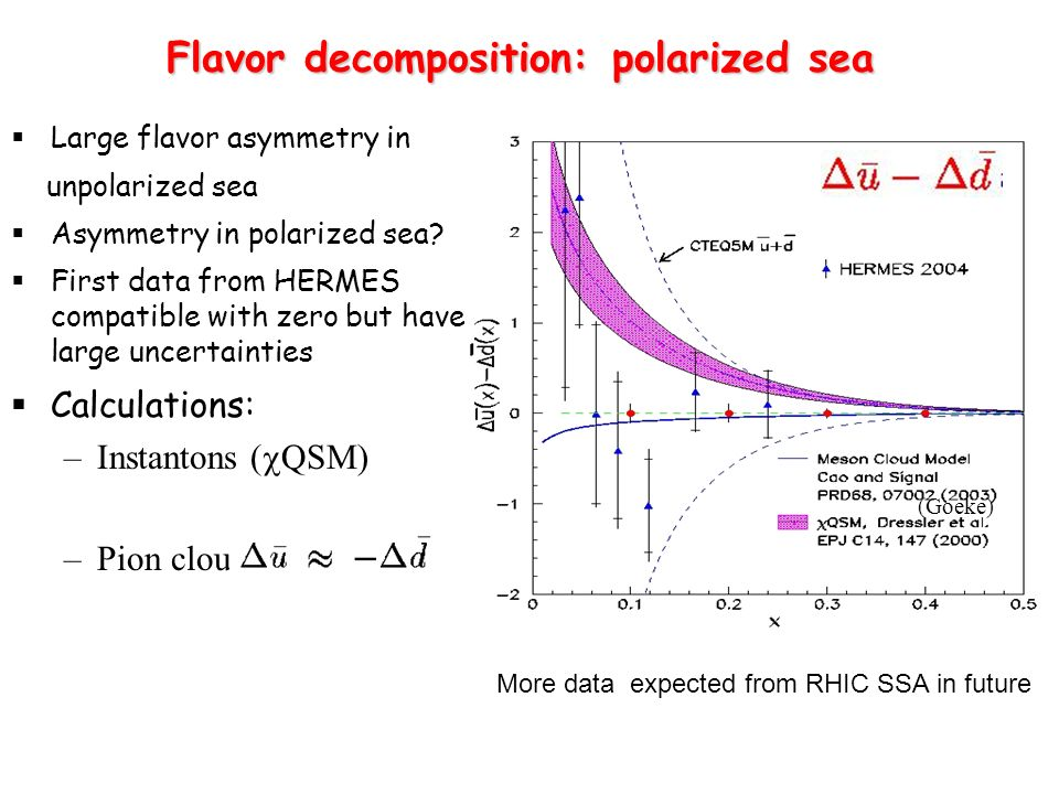 Large flavor asymmetry in unpolarized sea Asymmetry in polarized sea? First data from HERMES compatible with zero but have large uncertainties Calcula