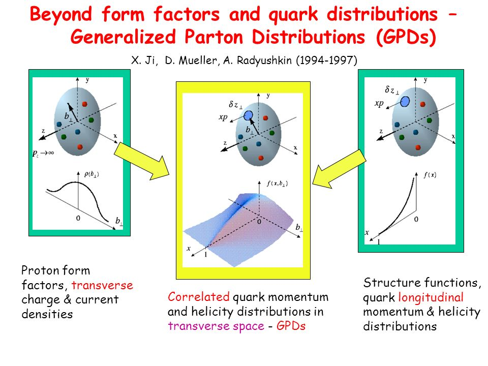 Beyond form factors and quark distributions – Generalized Parton Distributions (GPDs) Proton form factors, transverse charge & current densities Struc
