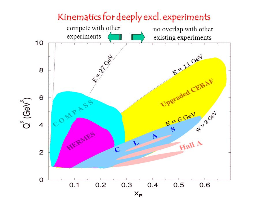 Kinematics for deeply excl. experiments no overlap with other existing experiments compete with other experiments
