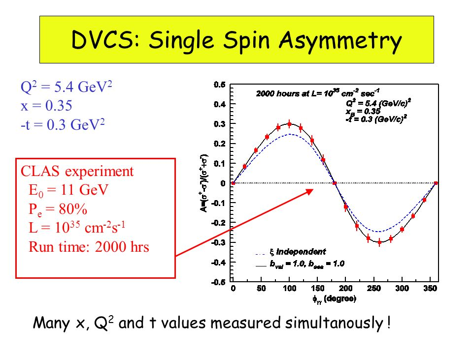 Q 2 = 5.4 GeV 2 x = 0.35 -t = 0.3 GeV 2 CLAS experiment E 0 = 11 GeV P e = 80% L = 10 35 cm -2 s -1 Run time: 2000 hrs DVCS Single-Spin Asymmetry DVCS: Single Spin Asymmetry Many x, Q 2 and t values measured simultanously !