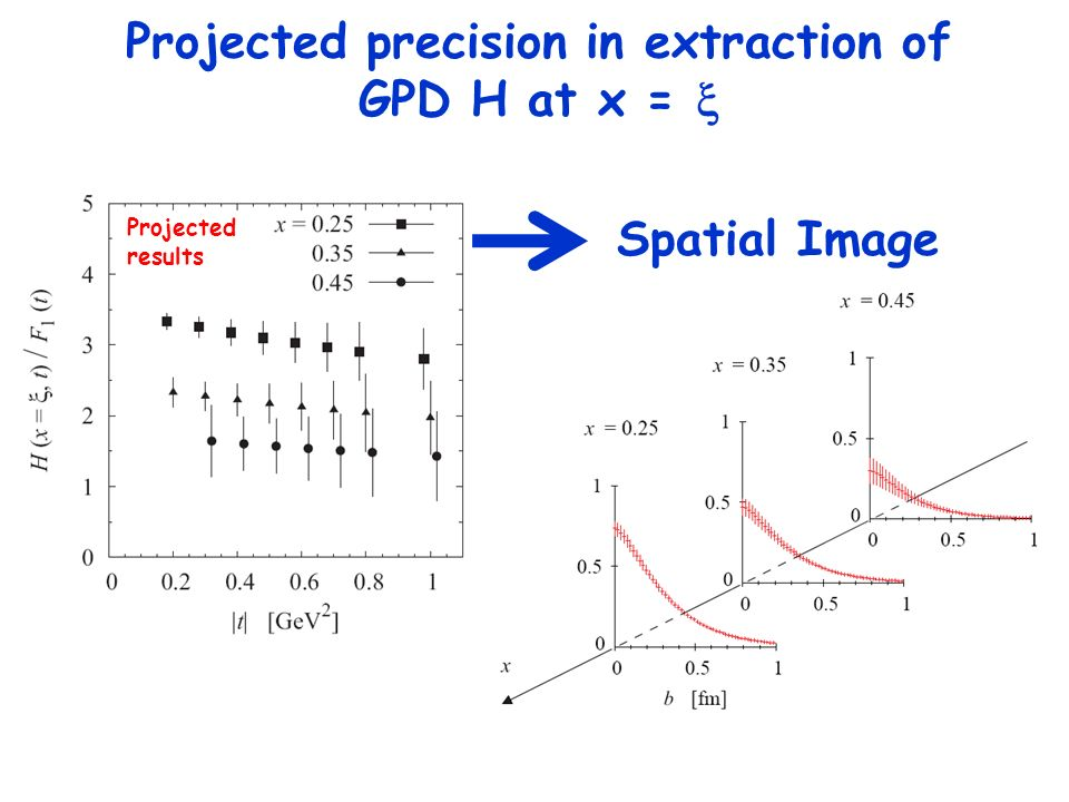 Projected results Spatial Image Projected precision in extraction of GPD H at x =
