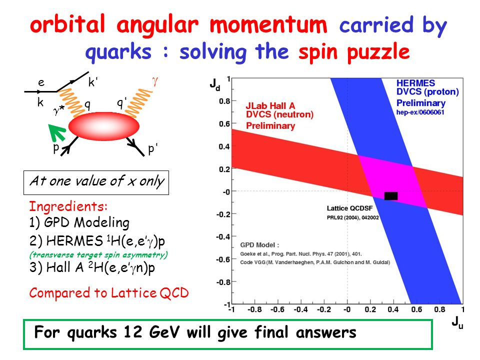 orbital angular momentum carried by quarks : solving the spin puzzle Ingredients: 1) GPD Modeling 2) HERMES 1 H(e,e )p (transverse target spin asymmetry) 3) Hall A 2 H(e,e n)p Compared to Lattice QCD At one value of x only k k k * q q q p p p e For quarks 12 GeV will give final answers