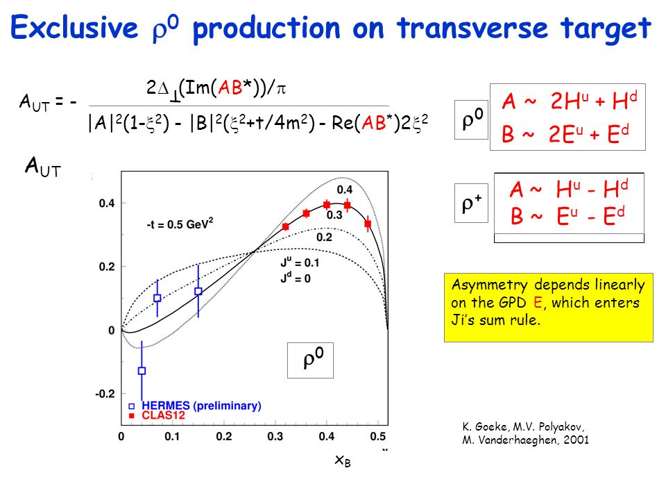 Exclusive 0 production on transverse target 2 (Im(AB*))/ T |A| 2 (1- 2 ) - |B| 2 ( 2 +t/4m 2 ) - Re(AB * )2 2 A UT = - Asymmetry depends linearly on the GPD E, which enters Jis sum rule.