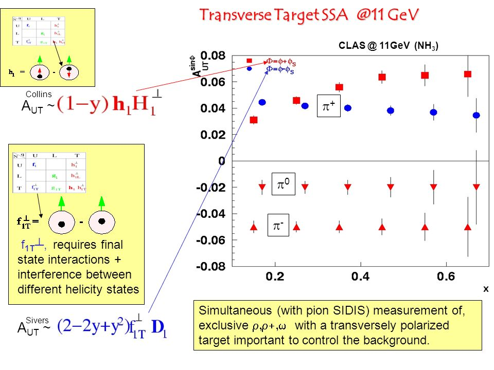 Transverse Target SSA @11 GeV A UT ~ Collins A UT ~ Sivers Simultaneous (with pion SIDIS) measurement of, exclusive with a transversely polarized targ