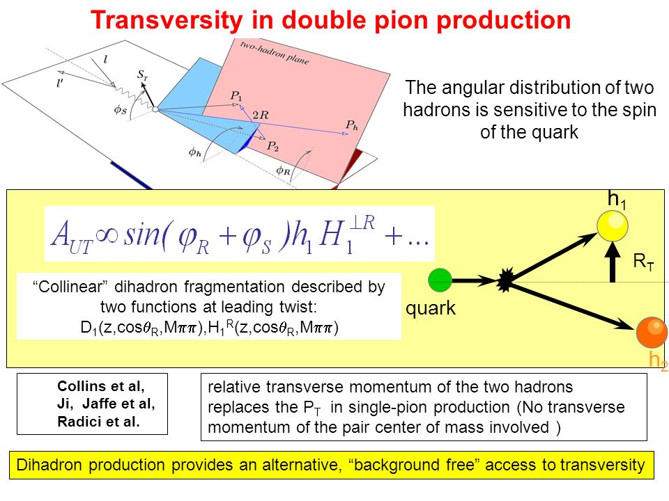 Transversity in double pion production Dihadron production provides an alternative, background free access to transversity h1h1 h2h2 quark RTRT Collin