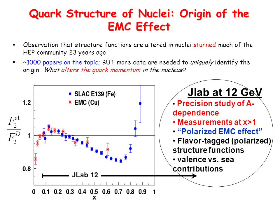 Observation that structure functions are altered in nuclei stunned much of the HEP community 23 years ago ~1000 papers on the topic; BUT more data are needed to uniquely identify the origin: What alters the quark momentum in the nucleus.