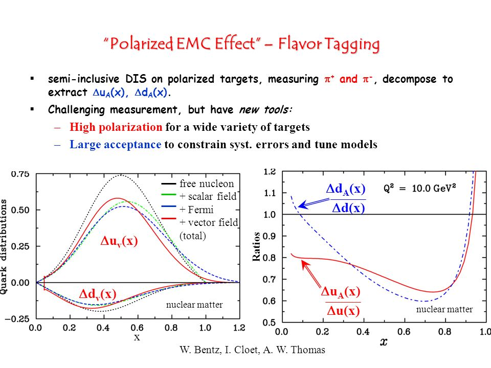 Polarized EMC Effect – Flavor Tagging semi-inclusive DIS on polarized targets, measuring + and -, decompose to extract u A (x), d A (x). Challenging m
