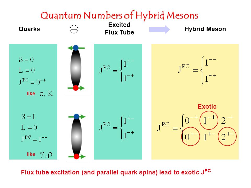 Quantum Numbers of Hybrid Mesons Quarks Excited Flux Tube Hybrid Meson like Exotic Flux tube excitation (and parallel quark spins) lead to exotic J PC