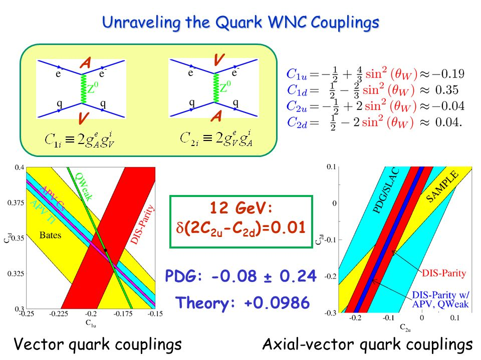Unraveling the Quark WNC Couplings 12 GeV: (2C 2u -C 2d )=0.01 PDG: -0.08 ± 0.24 Theory: +0.0986 A V V A Vector quark couplingsAxial-vector quark coup