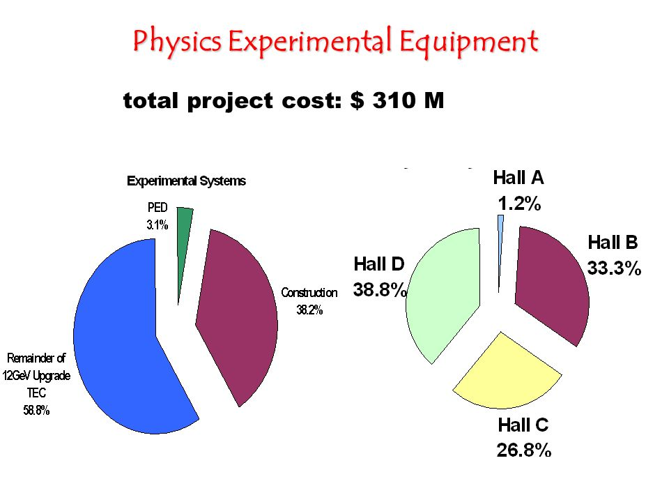 Physics Experimental Equipment total project cost: $ 310 M