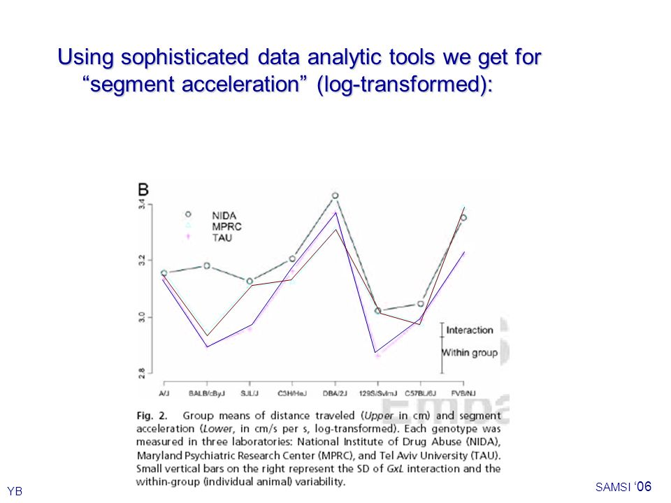 YB SAMSI 06 Using sophisticated data analytic tools we get for segment acceleration (log-transformed):