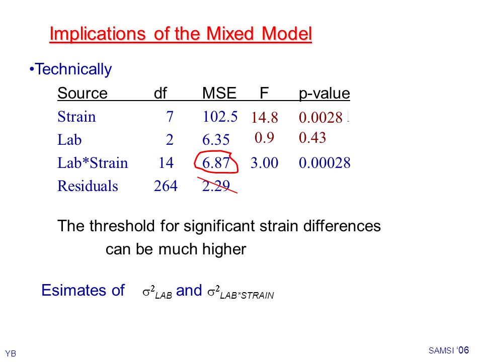 YB SAMSI 06 Implications of the Mixed Model Source dfMSE Fp-value Strain 7102.544.80.00001 Lab 26.352.770.09 Lab*Strain 146.873.000.00028 Residuals2642.29 0.9 14.80.0028 Esimates of LAB and LAB*STRAIN Technically The threshold for significant strain differences can be much higher 0.43