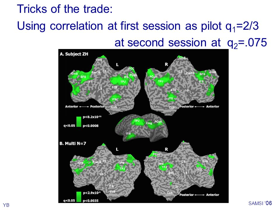 YB SAMSI 06 Tricks of the trade: Using correlation at first session as pilot q 1 =2/3 at second session at q 2 =.075