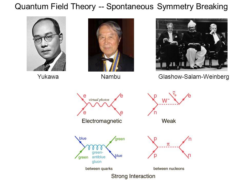 YukawaNambuGlashow-Salam-Weinberg Quantum Field Theory -- Spontaneous Symmetry Breaking