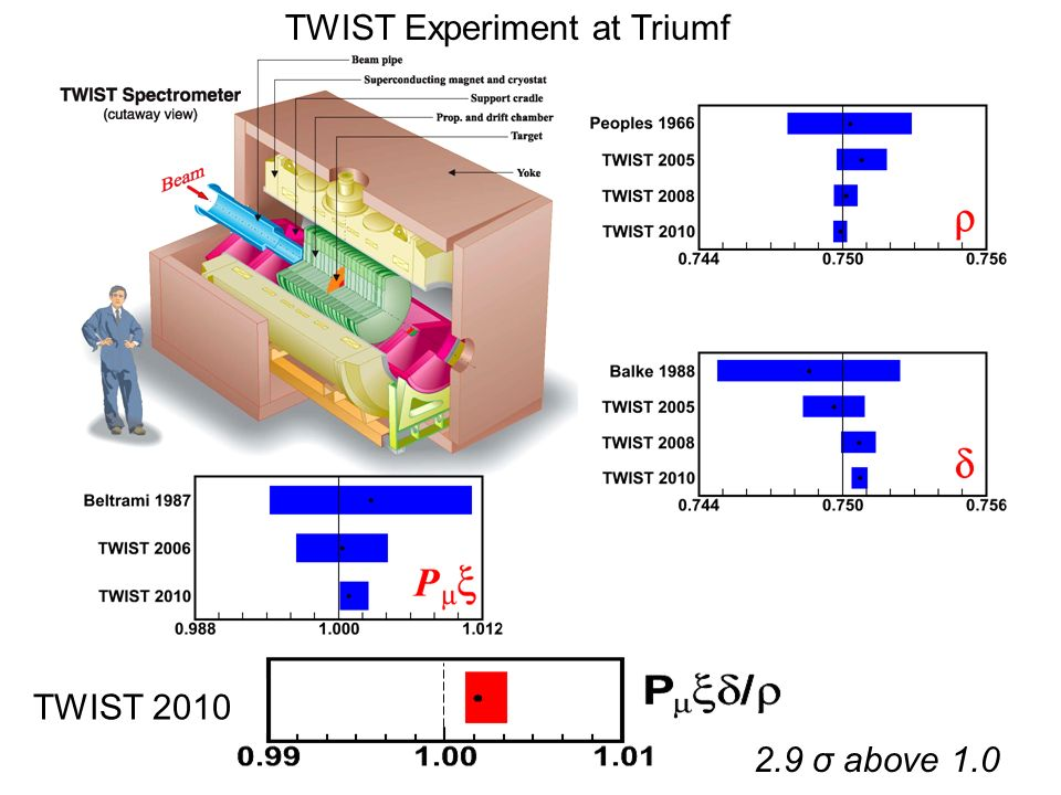 TWIST Experiment at Triumf TWIST σ above 1.0