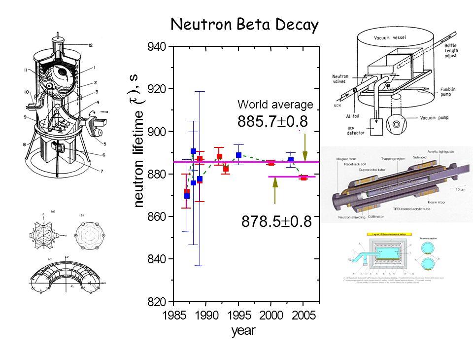 19851990199520002005 820 840 860 880 900 920 940. neutron lifetime ( ), s year 878.5 0.8 World average 885.7 0.8 Neutron Beta Decay