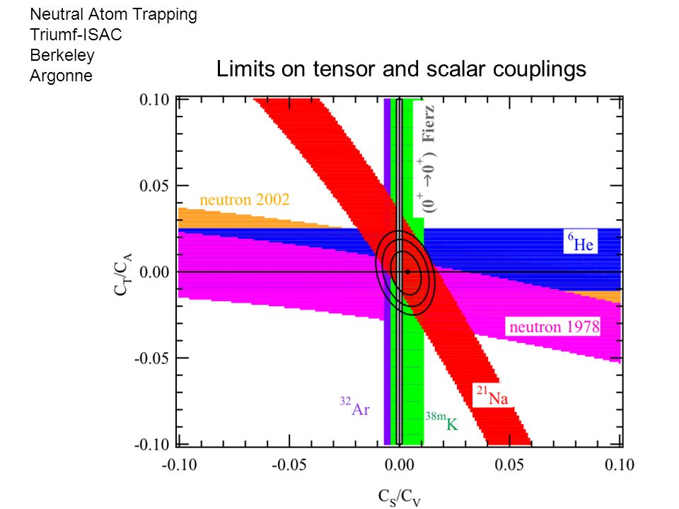 Neutral Atom Trapping Triumf-ISAC Berkeley Argonne Limits on tensor and scalar couplings