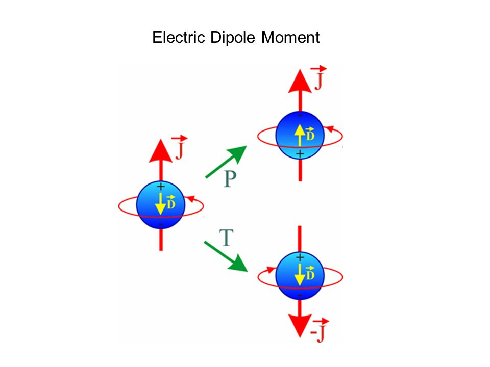 Electric Dipole Moment
