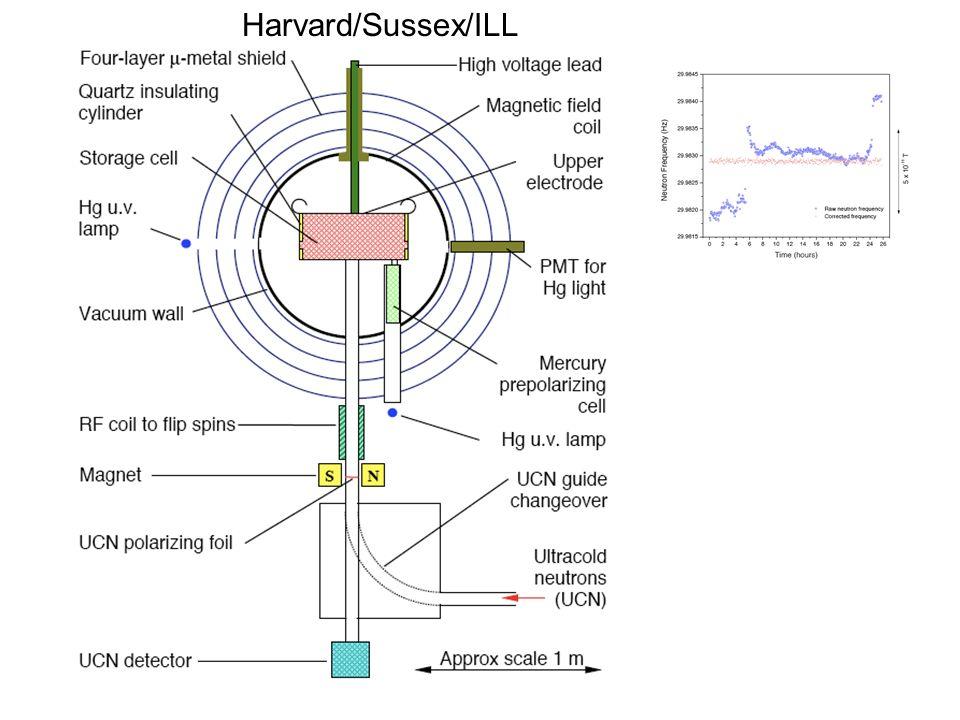 Harvard/Sussex/ILL